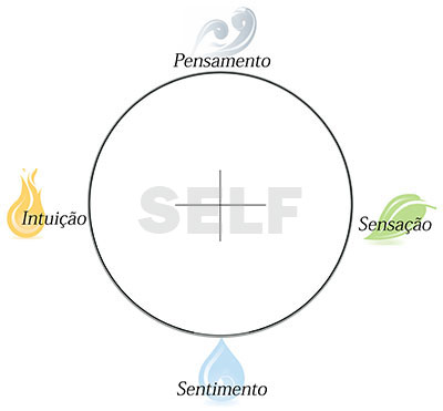 4 funções psicologicas Jung