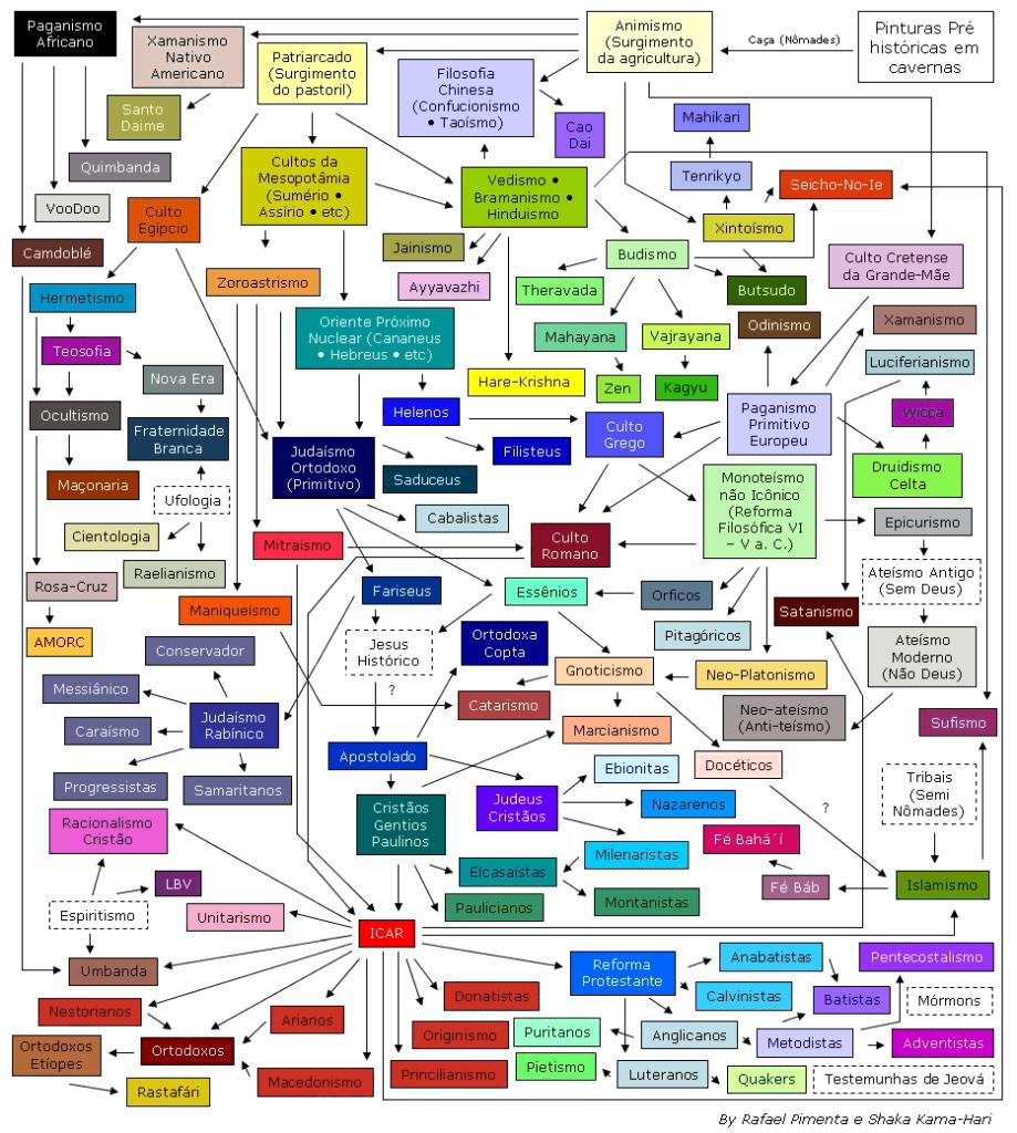 Infográfico das religiões